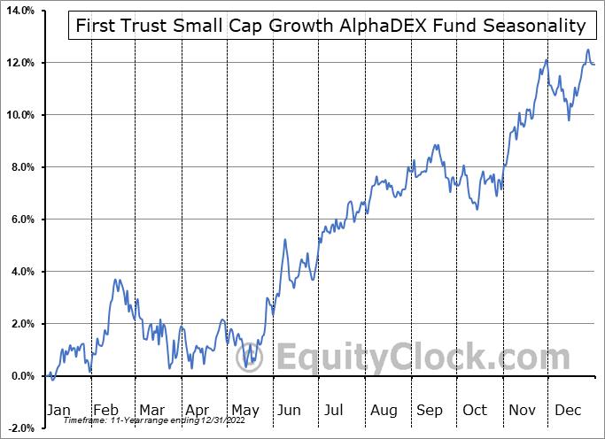 First Trust Small Cap Growth AlphaDEX Fund (NASD:FYC) Seasonality