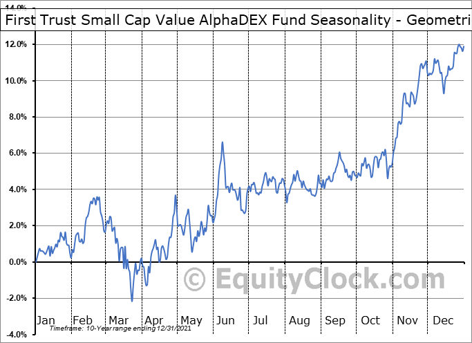 First Trust Small Cap Value AlphaDEX Fund (NASD:FYT) Seasonality