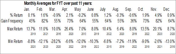 Monthly Seasonal First Trust Small Cap Value AlphaDEX Fund (NASD:FYT)