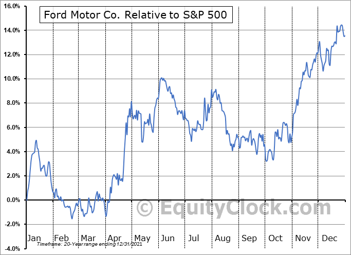 F Relative to the S&P 500