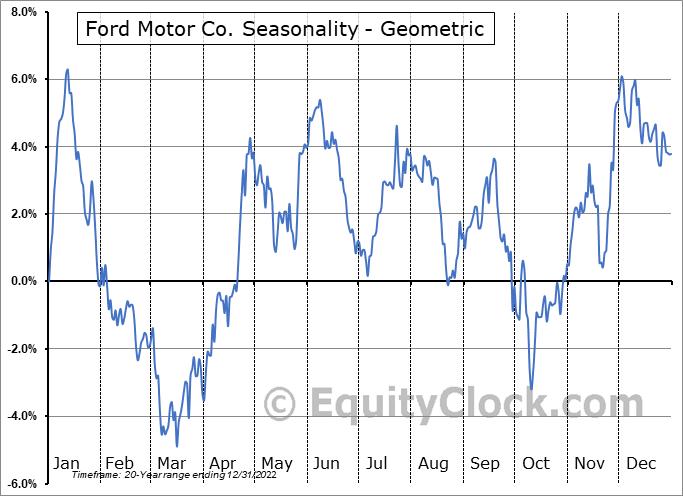 Ford Motor Co. (NYSE:F) Seasonality