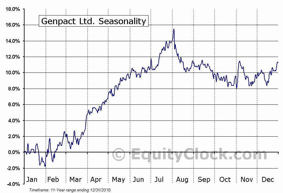 Genpact Ltd. (NYSE:G) Seasonal Chart
