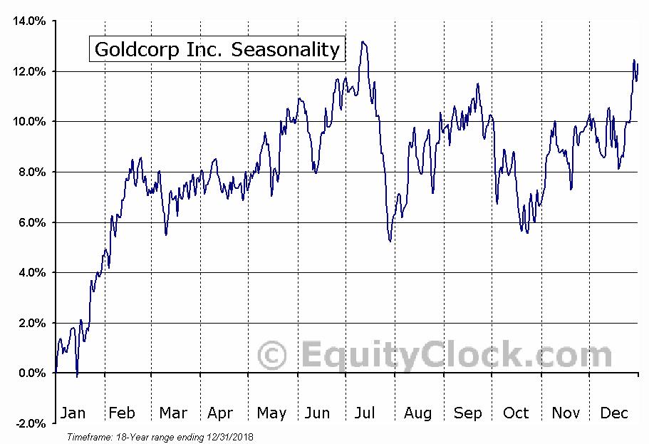 Goldcorp (TSE:G) Seasonal Chart