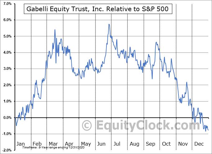 GAB-PH Relative to the S&P 500