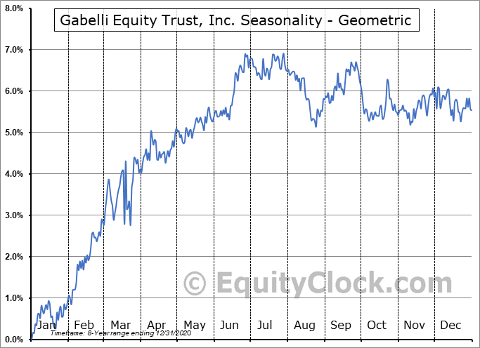 Gabelli Equity Trust, Inc. (NYSE:GAB/PH) Seasonality