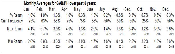 Monthly Seasonal Gabelli Equity Trust, Inc. (NYSE:GAB/PH)