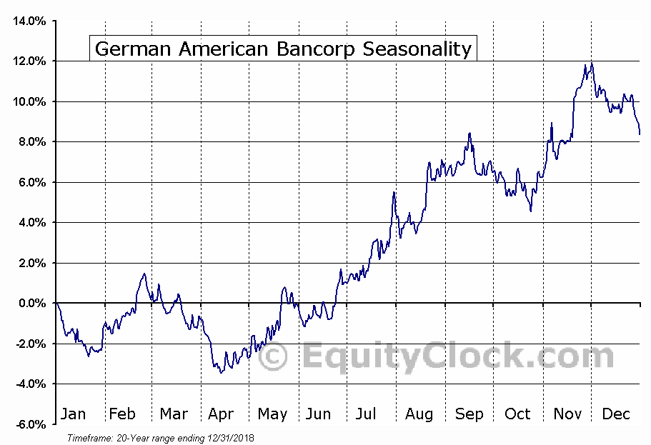 German American Bancorp (NASD:GABC) Seasonal Chart