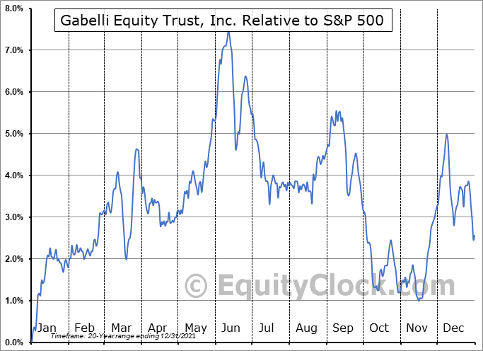 GAB Relative to the S&P 500