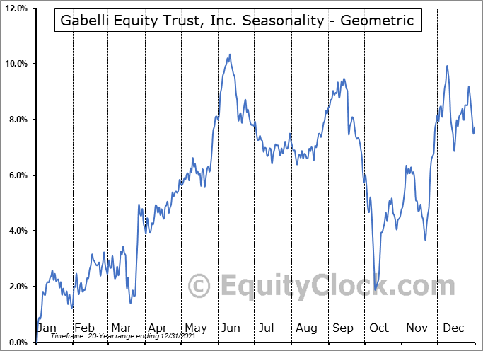 Gabelli Equity Trust, Inc. (NYSE:GAB) Seasonality
