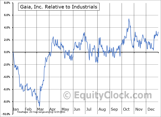 GAIA Relative to the Sector