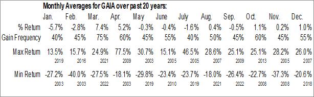 Monthly Seasonal Gaia, Inc. (NASD:GAIA)