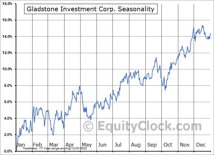 Gladstone Investment Corp. (NASD:GAIN) Seasonality