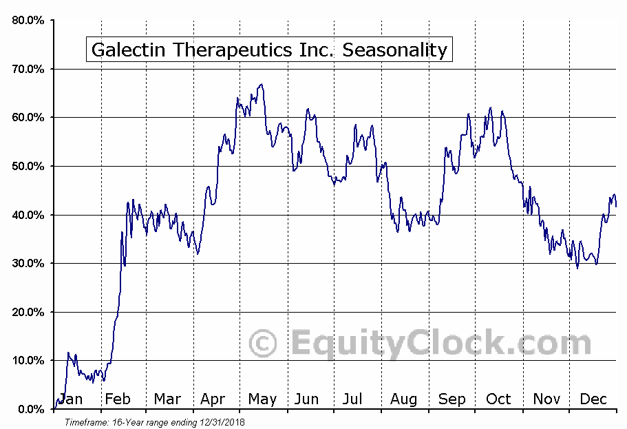 Galectin Therapeutics Inc. (NASD:GALT) Seasonal Chart