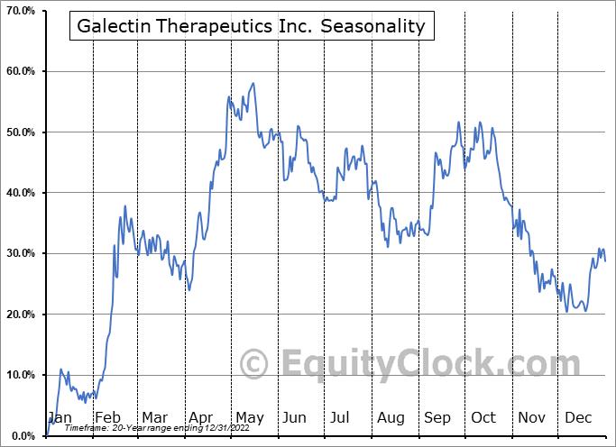 Galectin Therapeutics Inc. (NASD:GALT) Seasonality