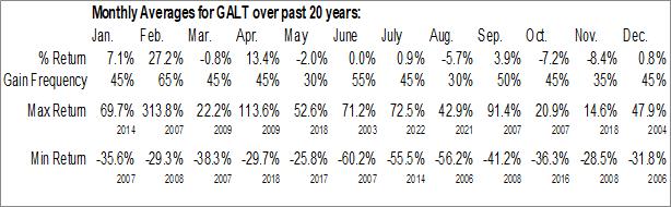 Monthly Seasonal Galectin Therapeutics Inc. (NASD:GALT)