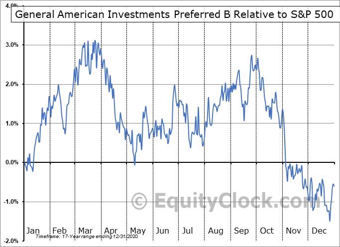 GAM-PB Relative to the S&P 500