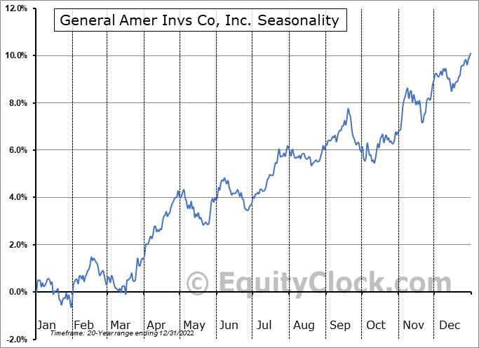 General Amer Invs Co, Inc. (NYSE:GAM) Seasonality