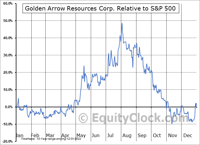 GARWF Relative to the S&P 500