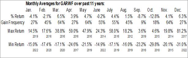 Monthly Seasonal Golden Arrow Resources Corp. (OTCMKT:GARWF)