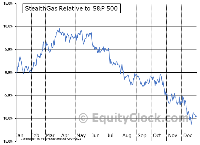 GASS Relative to the S&P 500