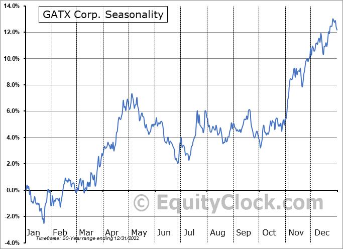 GATX Corporation Seasonal Chart