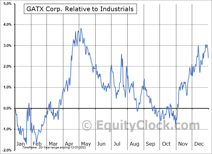 GATX Relative to the Sector