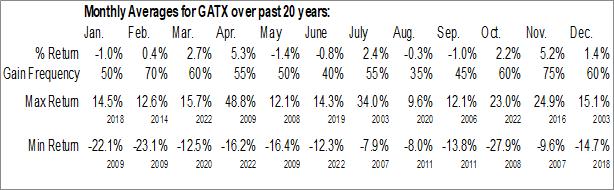 Monthly Seasonal GATX Corp. (NYSE:GATX)