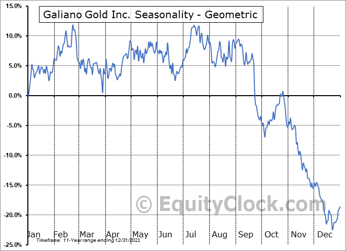 Galiano Gold Inc. (TSE:GAU.TO) Seasonality