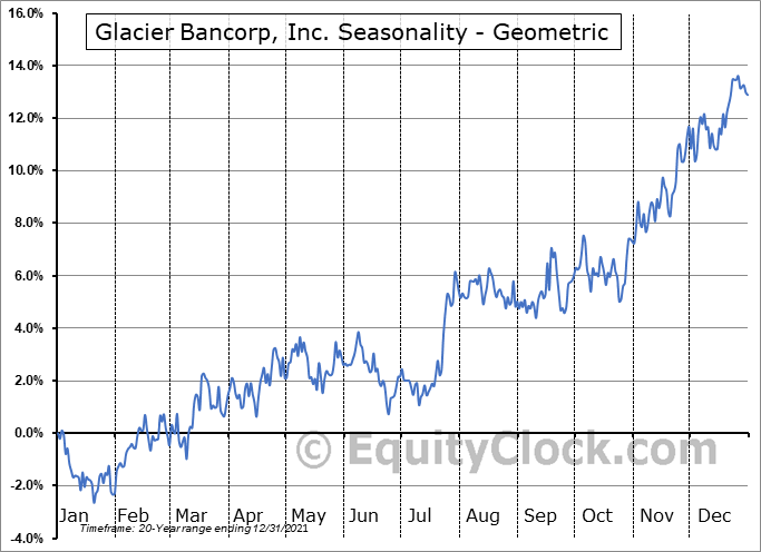 Glacier Bancorp, Inc. (NASD:GBCI) Seasonality
