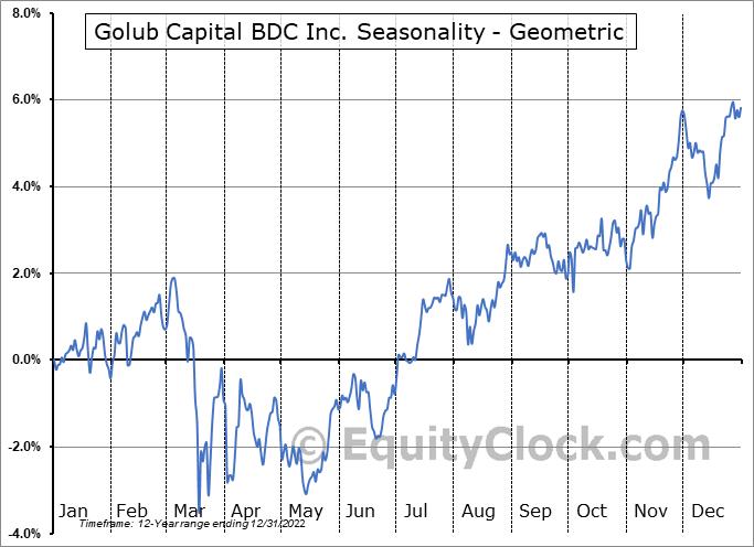 Golub Capital BDC Inc. (NASD:GBDC) Seasonality