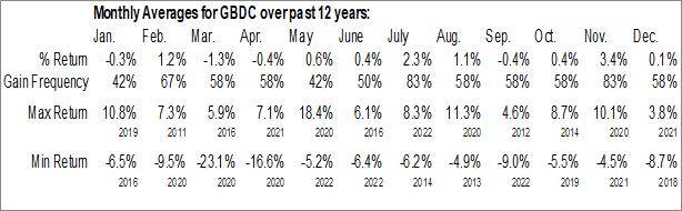 Monthly Seasonal Golub Capital BDC Inc. (NASD:GBDC)