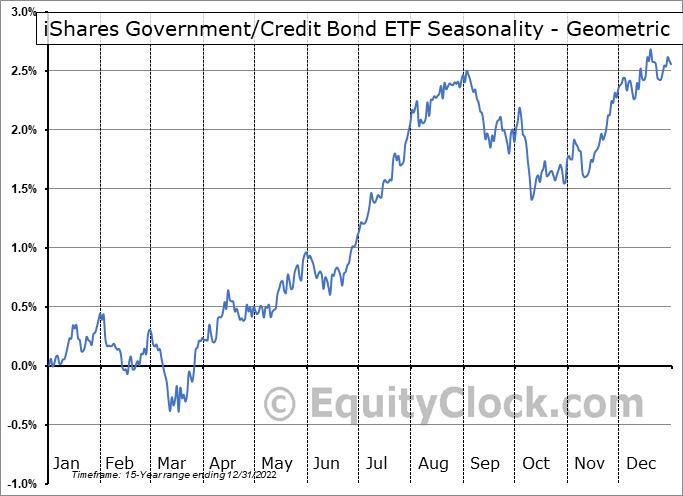 iShares Government/Credit Bond ETF (NYSE:GBF) Seasonality