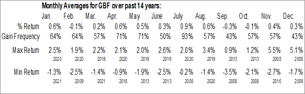Monthly Seasonal iShares Government/Credit Bond ETF (NYSE:GBF)
