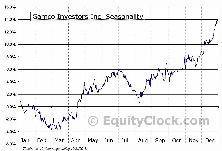 Gamco Investors Inc. (NYSE:GBL) Seasonal Chart