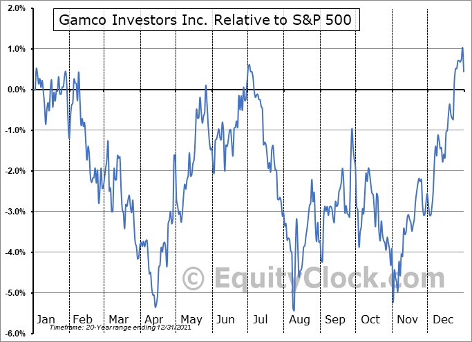 GBL Relative to the S&P 500