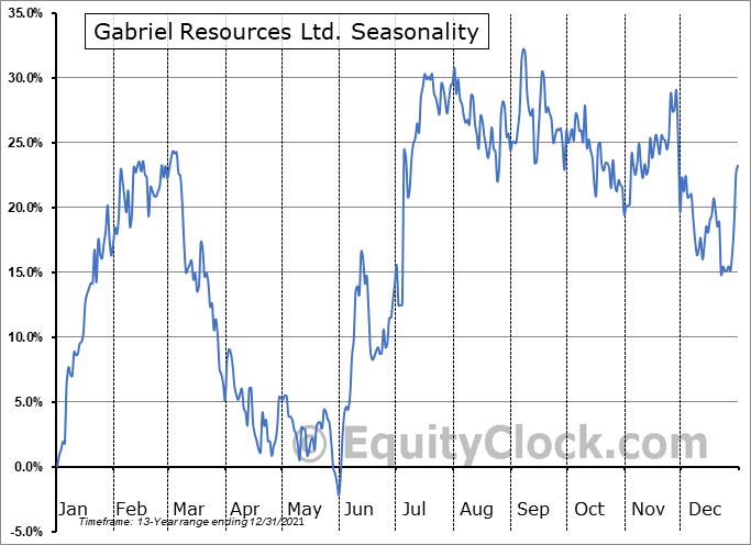 Gabriel Resources Ltd. (OTCMKT:GBRRF) Seasonality