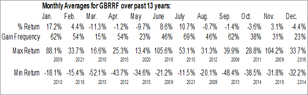 Monthly Seasonal Gabriel Resources Ltd. (OTCMKT:GBRRF)