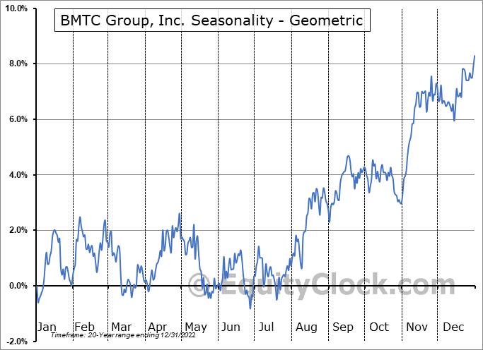 BMTC Group, Inc. (TSE:GBT.TO) Seasonality