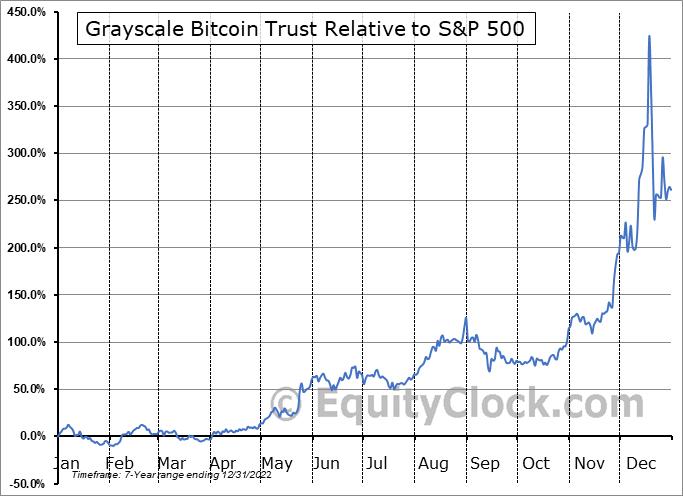 GBTC Relative to the S&P 500