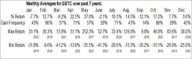 Monthly Seasonal Grayscale Bitcoin Trust (OTCMKT:GBTC)