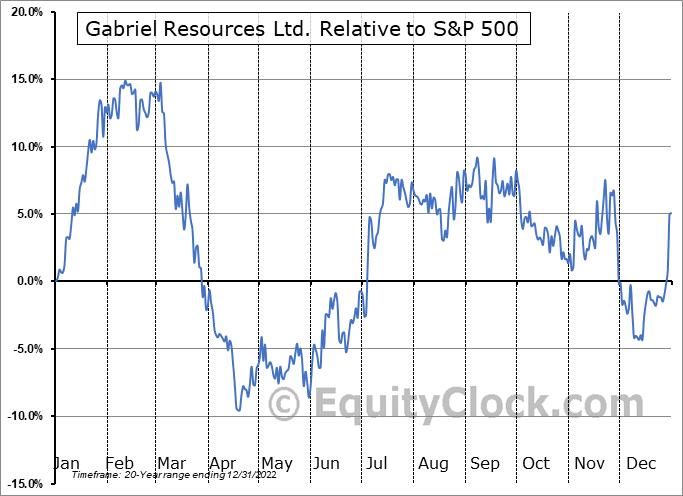 GBU.V Relative to the S&P 500