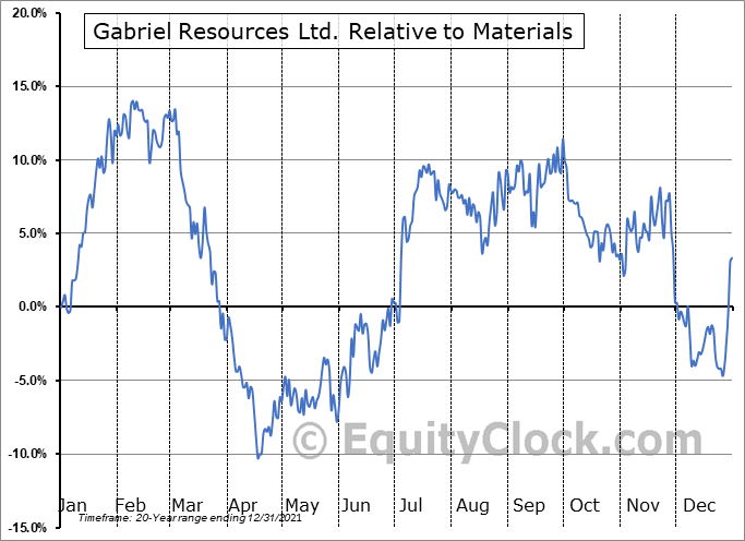 GBU.V Relative to the Sector