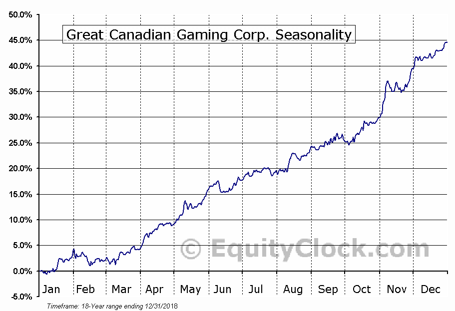 Great Canadian Gaming Corp. (TSE:GC.TO) Seasonal Chart