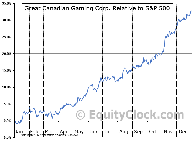GC.TO Relative to the S&P 500