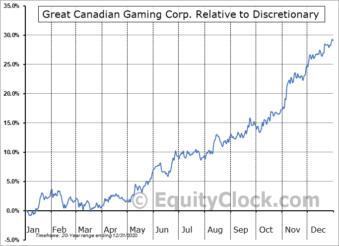 GC.TO Relative to the Sector