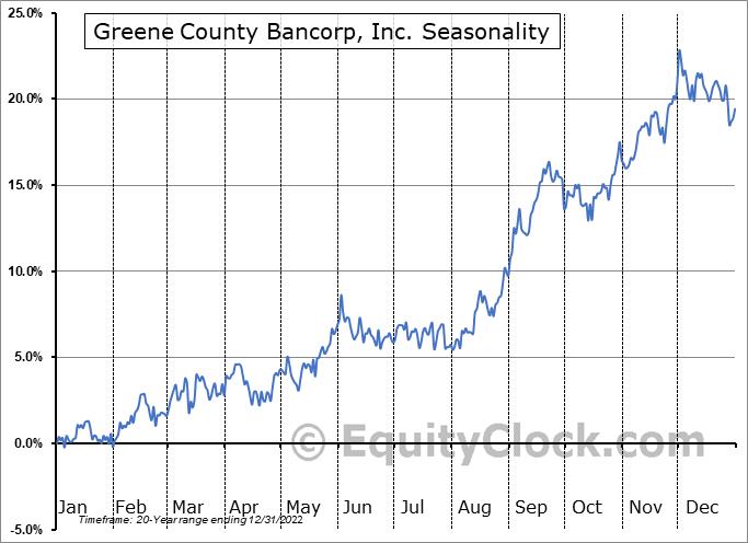 Greene County Bancorp, Inc. (NASD:GCBC) Seasonal Chart