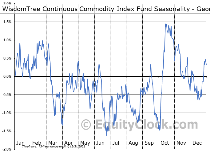 WisdomTree Continuous Commodity Index Fund (NYSE:GCC) Seasonality