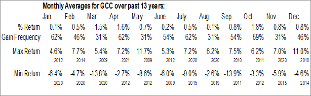 Monthly Seasonal WisdomTree Continuous Commodity Index Fund (NYSE:GCC)