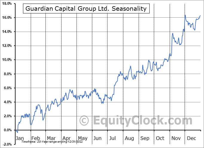 Guardian Capital Group Ltd. (TSE:GCG/A.TO) Seasonality