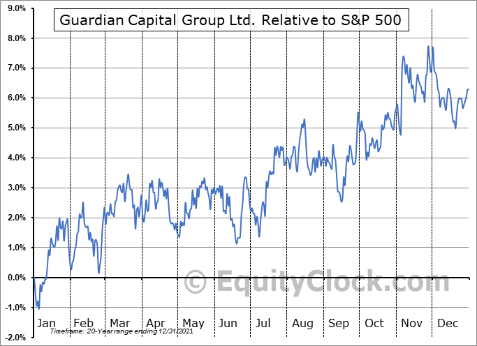 GCG-A.TO Relative to the S&P 500